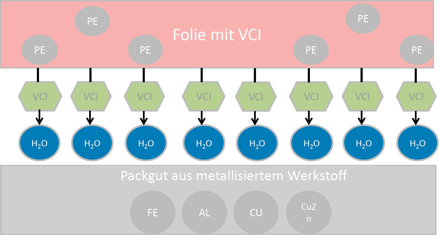 VCI-Verpackung Wirkung 2 – OMMprotectMplus