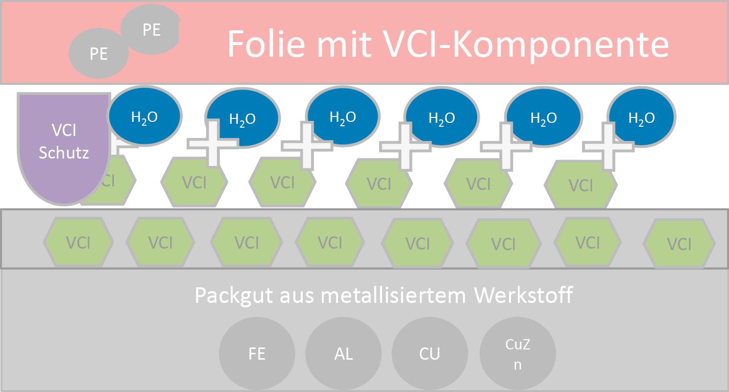 VCI-Verpackung Wirkung 3 – OMMprotectMplus